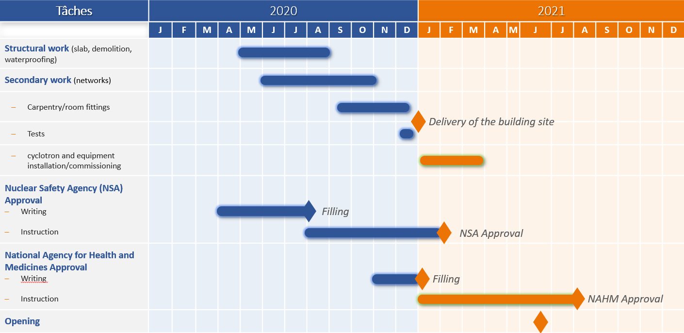 calendrier travaux nancyclotep